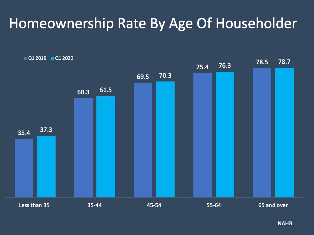 U.S. Homeownership Rate Rises to Highest Point in 8 Years | Simplifying The Market